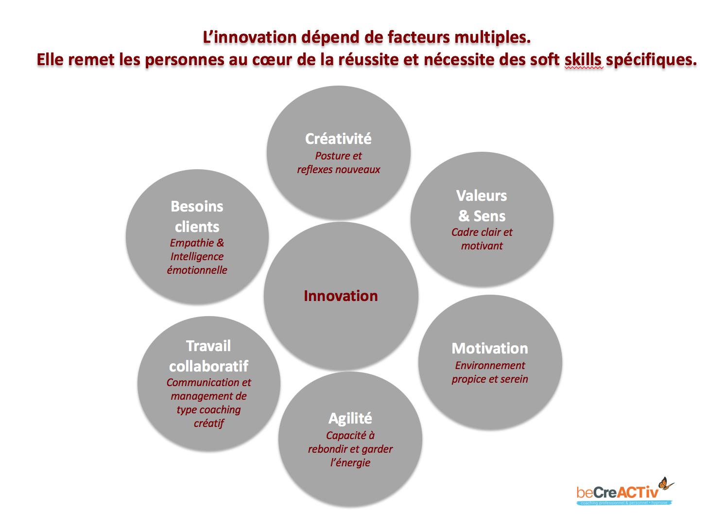 Innovation & facteurs clef